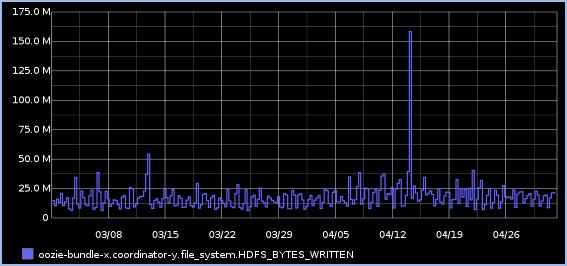 graph01_HFDS_BYTES_WRITTEN