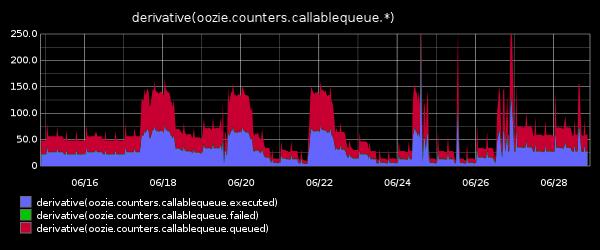 oozie_instrumentation_callablequeue